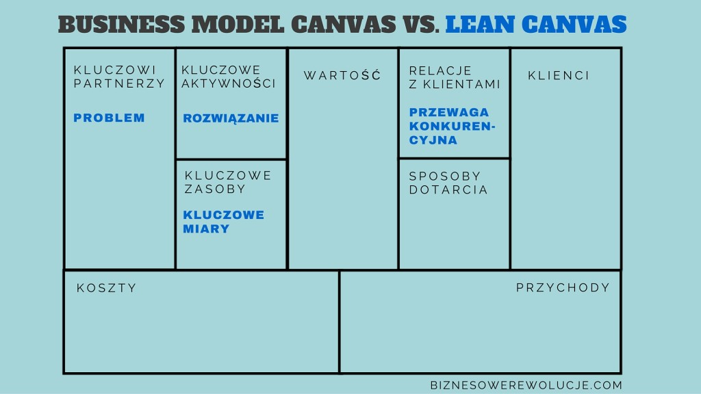 business model canvas _ lean canvas1